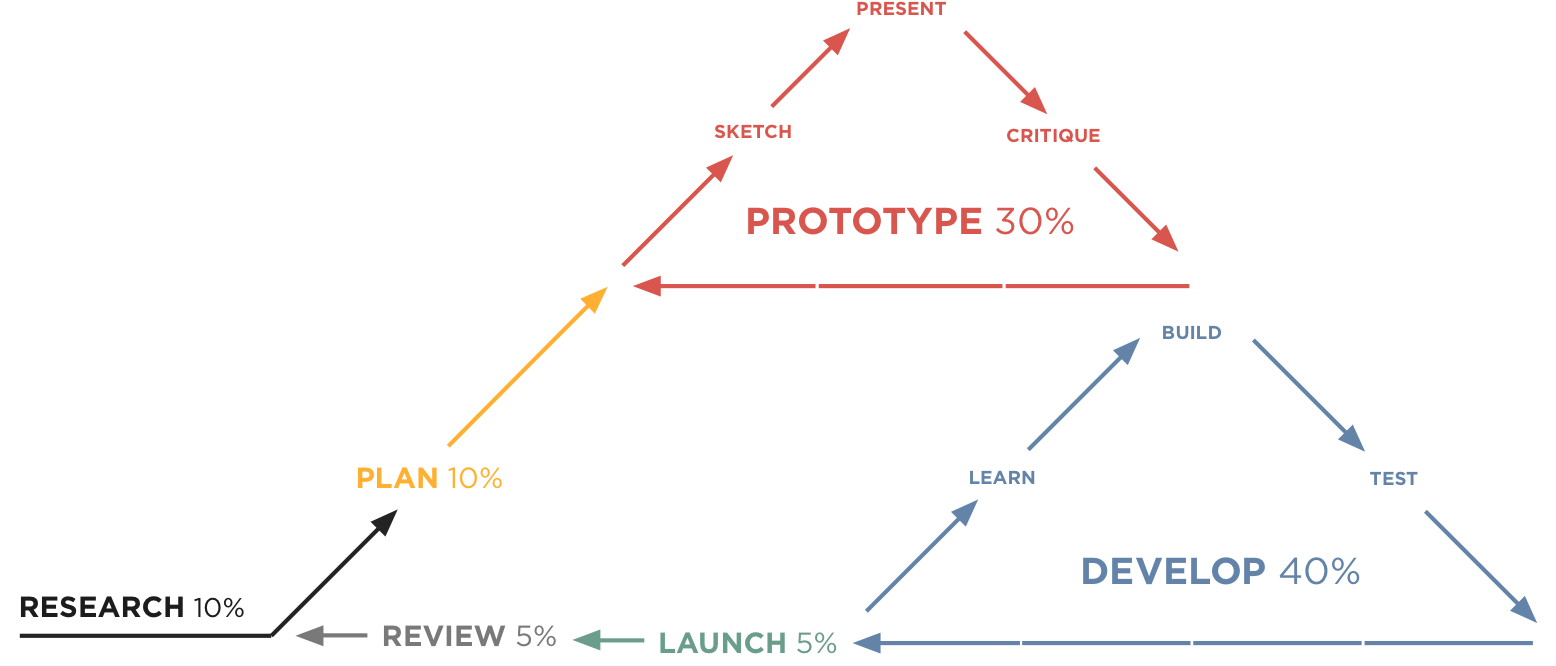 hypothesis-driven design diagram